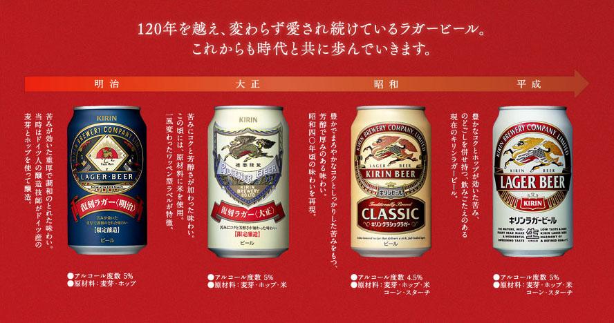 キリンラガービールの歴史